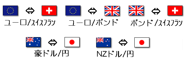 ユーロポンド、ポンドスイスフラン、ユーロスイスフラン、豪ドル円、NZドル円